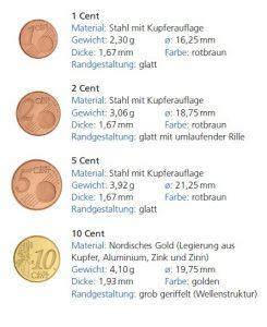 Euro-Umlaufmünzen, technische Daten, Gestaltung