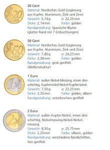 Euro-Kursmünzen 20 Cent bis 2 Euro, technische Daten
