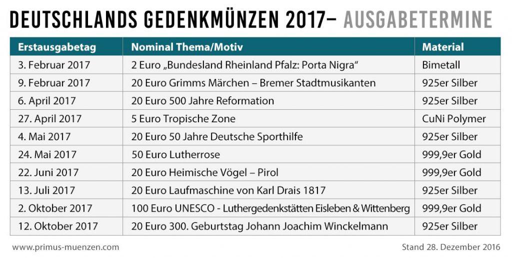 Übersicht über die Ausgabetermine der deutschen Gedenkmünzen des Jahres 2017 – Prägeprogramm der BRD