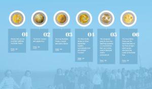 Entwürfe, die zur Wahl für das Motiv der baltischen 2 Euro-Gemeinschaftsausgabe standen